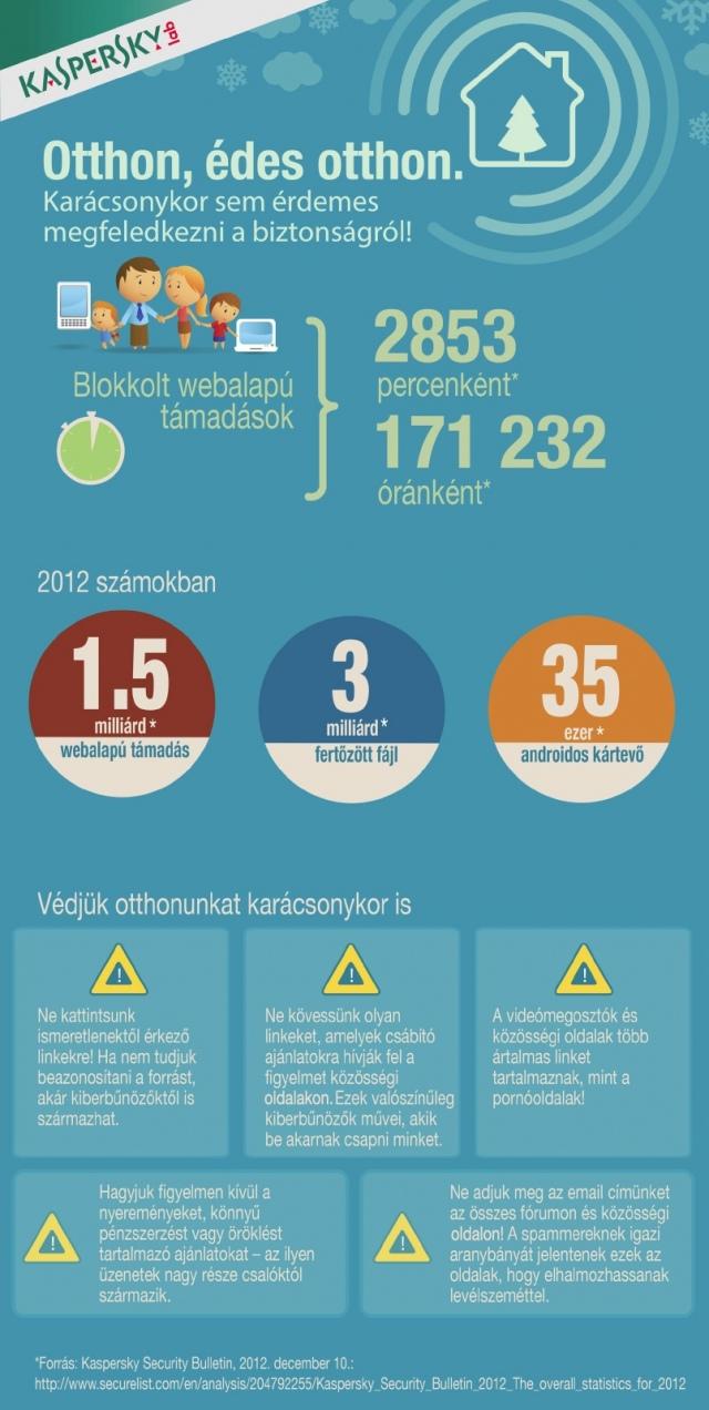1,5 milliárd webalapú támadást mért a Kaspersky Lab 2012-ben