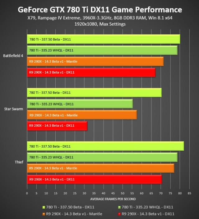 NVIDIA 337.5 béta driver - drasztikus teljesítménynövekedés?