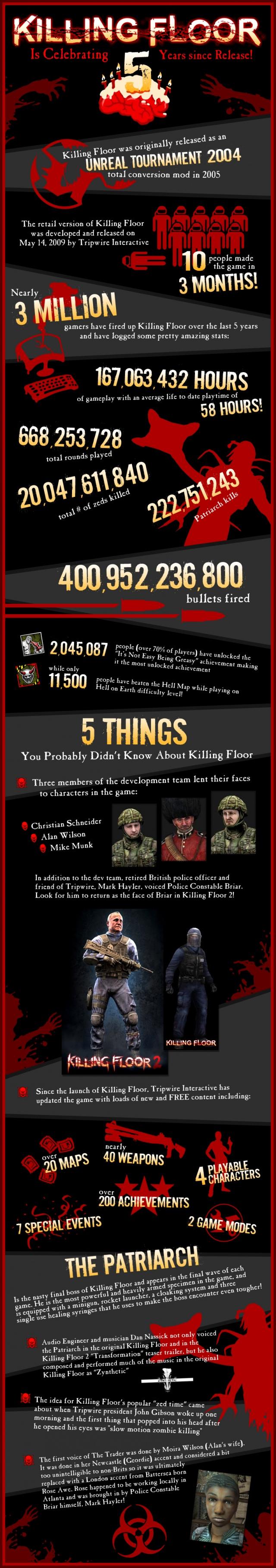 5 éves a Killing Floor