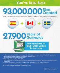 Érdekes számadatok a The Sims 4-ről