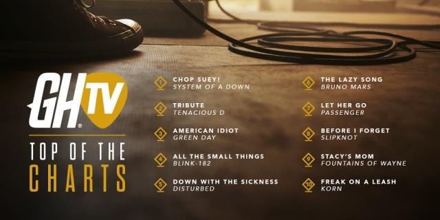 A Guitar Hero Live legnépszerűbb zenéi