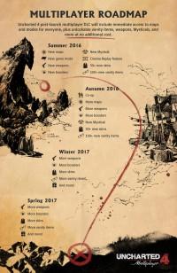 Az Uncharted 4: A Thief's End multijáról