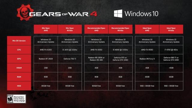 Gears of War 4 gépigény és trailer