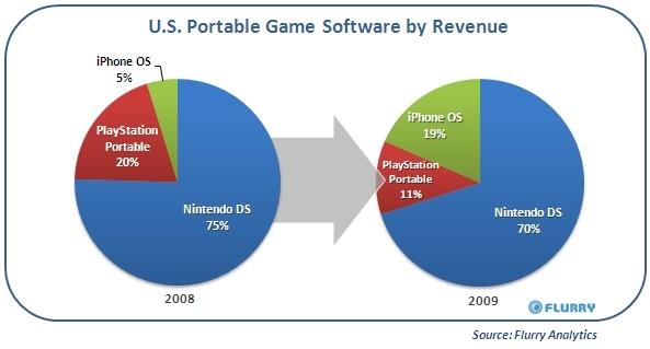 Nintendo - az új ellenfél az Apple