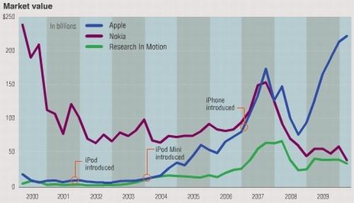 Apple vs. Nokia - az elmúlt évek statisztikája