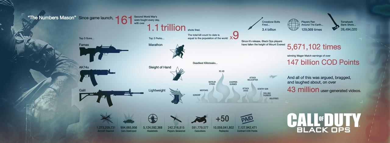 Call of Duty: Black Ops statisztikák