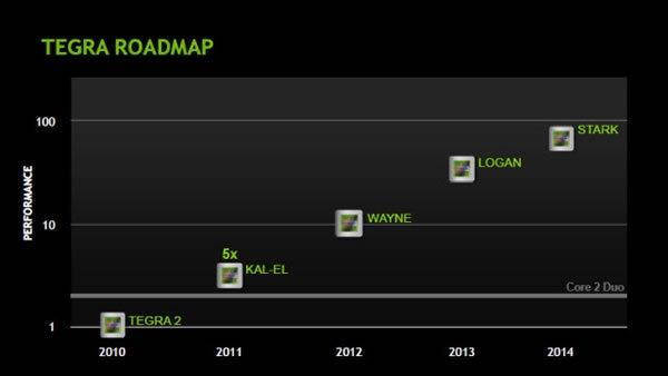 Brutális processzokkal látja el az NVIDIA a mobilokat és a táblagépeket