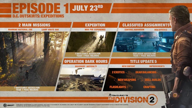 Mit tartogat a Tom Clancy's The Division 2: Episode 1 – DC Outskirts: Expeditions?